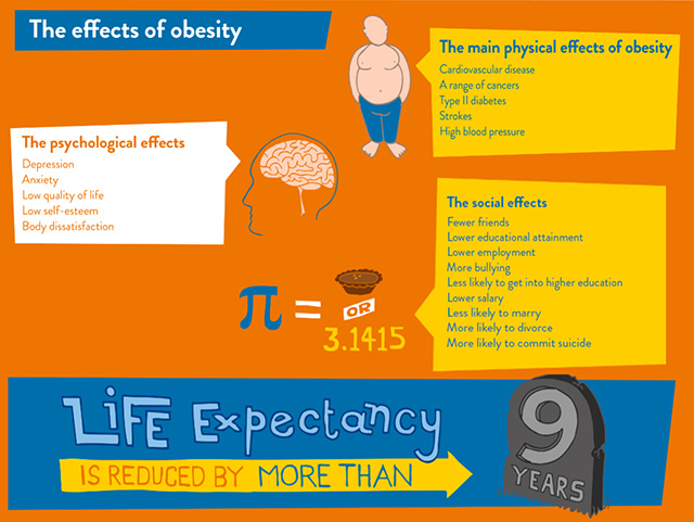 The-Effect-Of-Obesity