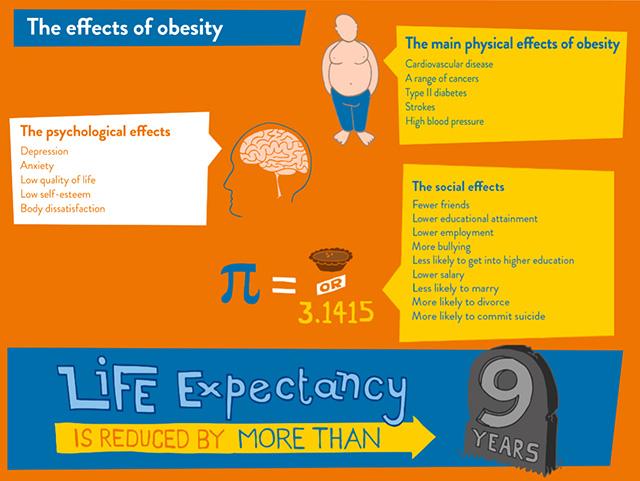 The-Effect-Of-Obesity-Prettislim-Mumbai